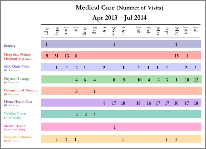Medical-Timeline-Chart-Trial graphics